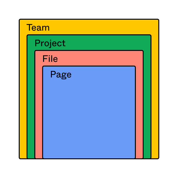 File hierarchy in Figma